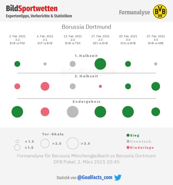 Dortmund Formanalyse
