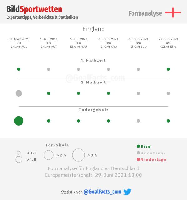 Formanalyse England