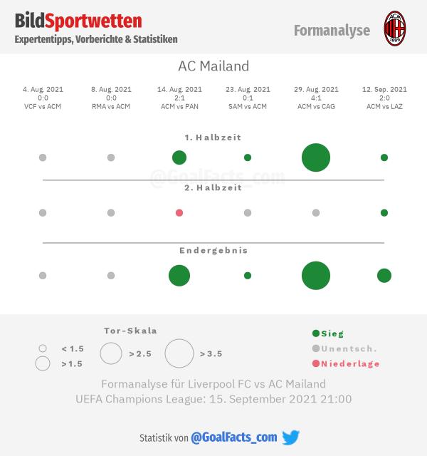Formanalyse AC Milan