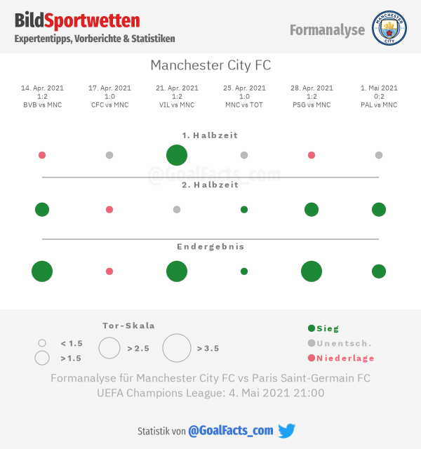 Formanalyse Manchester City