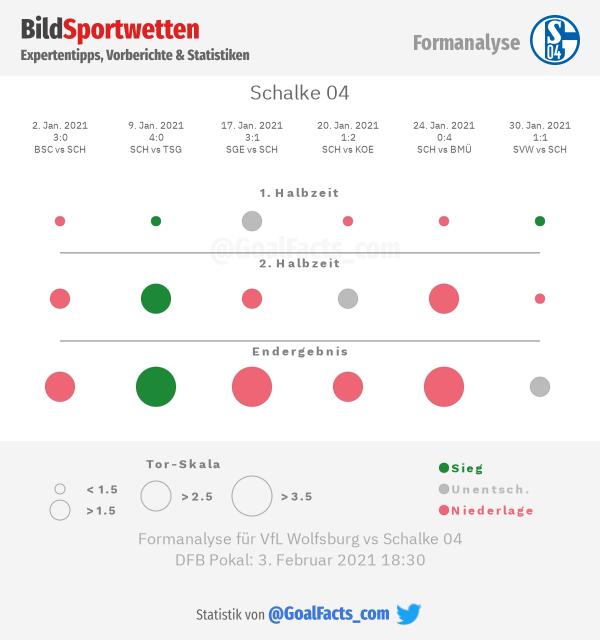 Formanalyse FC Schalke 04