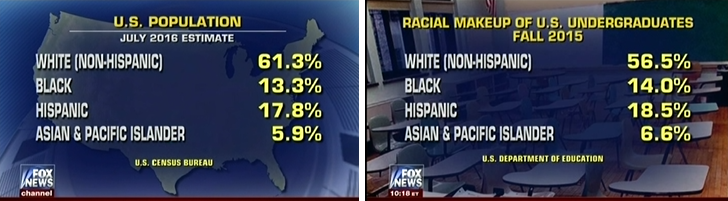 Fox News Uses Misleading Statistics To Suggest That White Students