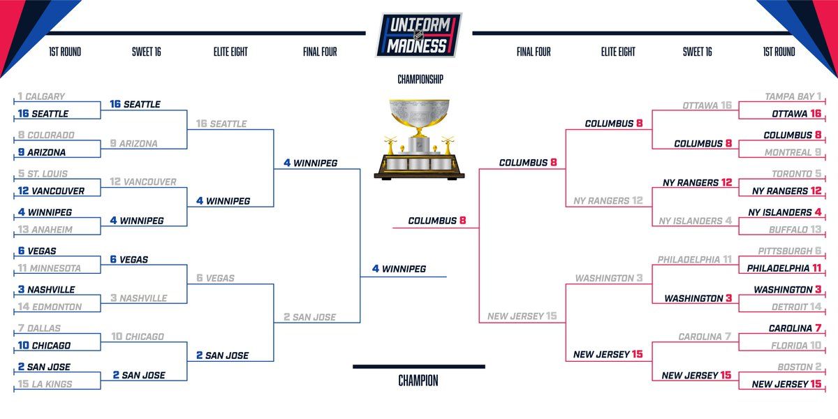 Bracket for NHL Jersey Tournament